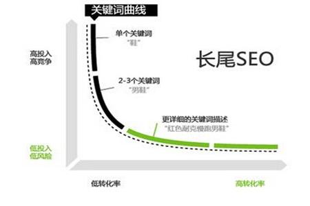 长尾关键词对SEO有什么用?长尾词是流量增长不可不重视的一环(图2)